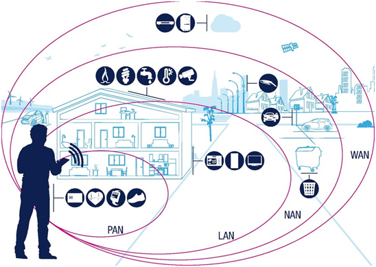connectivity-for-smart-city