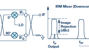 The Changing Landscape of Frequency Mixing Components