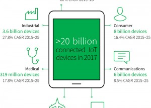What's coming this year for IoT?