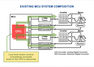 Renesas Electronics Announces Dedicated Motor Control Circuit Technology for Automotive Microcontrollers