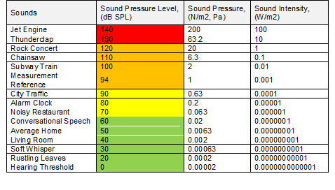 Table 1: Overview of different sounds in relation to sound pressure and intensity