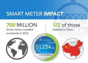 Is 2017 the year of Smart Meter