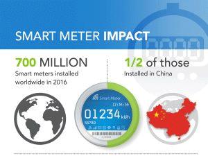 Smart-Meter-impact