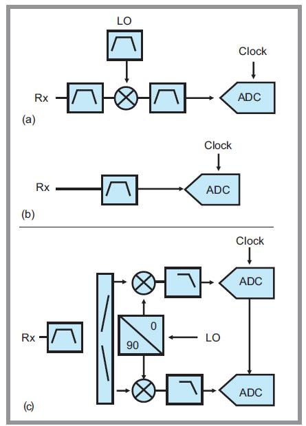 Digital Beamforming - Electronics Maker