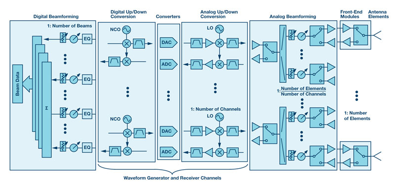 Digital Beamforming - Electronics Maker