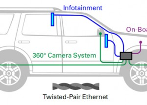 Design Engineer's Guide to IoT Protocol Protection in Automotive Applications