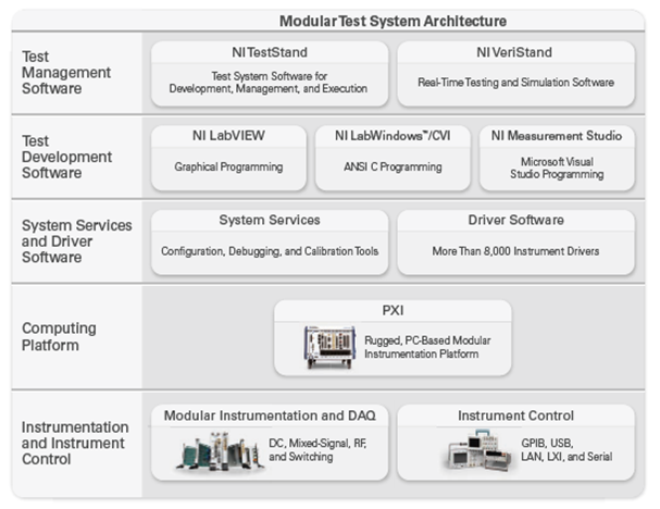 modulat-test-architecture