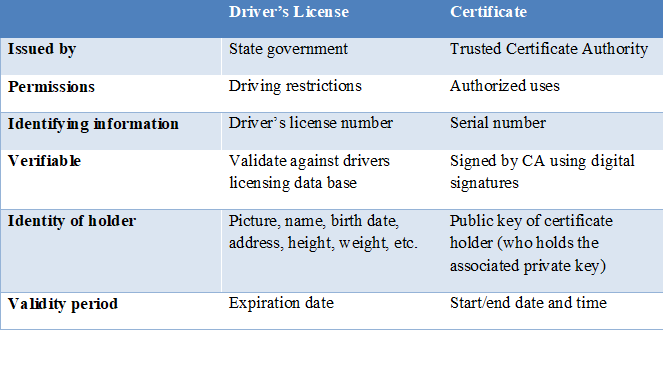 Certificate-compared-to-driver's-license