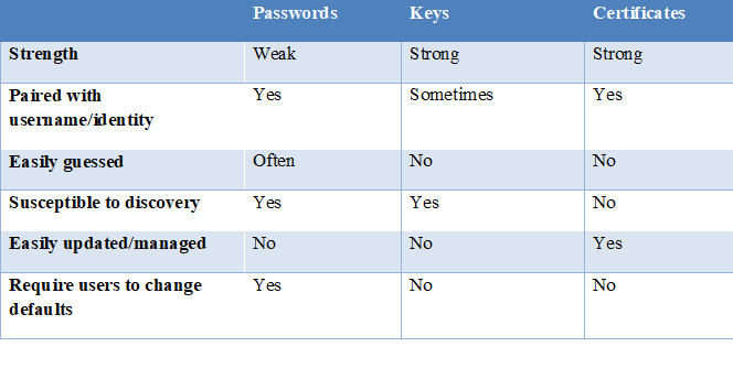 Passwords-vs.-Keys-vs.-Certificates