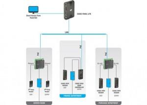 COSEC Standalone Access Control Solution