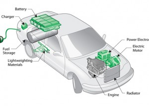 Battery improvements spark HEV/EV market breakthrough