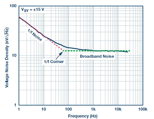 Figure 1. ADA4622-2 voltage noise spectral density.