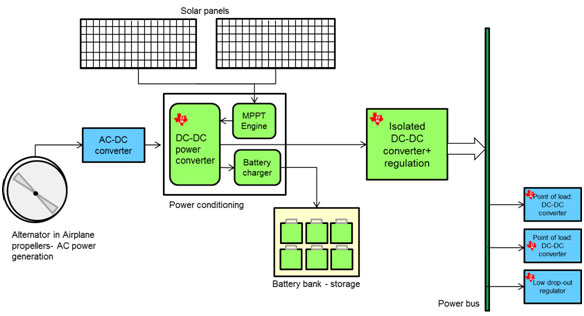Figure 1 EPS- Electronic Power System