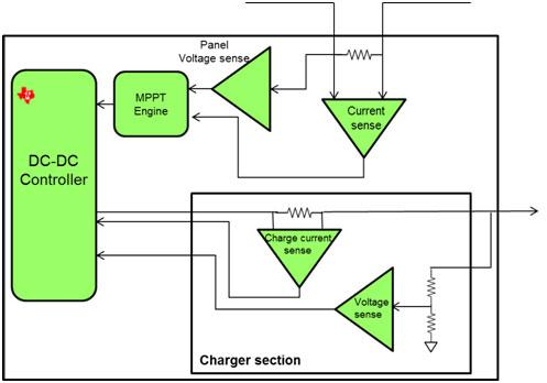 Figure 2 Power conditioning block