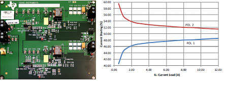 Figure 6 TPS50601-SP 12A design (device on bottom) and current sharing accuracy
