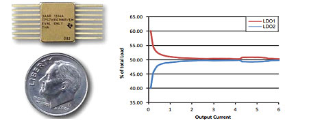 Figure 8 TPS7H1101A-SP Solution size and current sharing accuracy