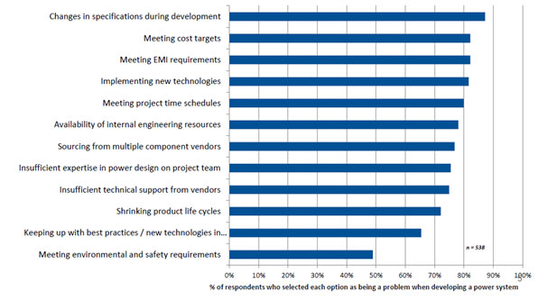 Power System Design Study Identifies Top Project Challenges Electronics Maker