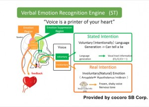 "Renesas Electronics' R-Car Support for cocoro SB ""Emotion Engine"" Enables Cars to Read Driver's Emotions and Provide the Best Response"