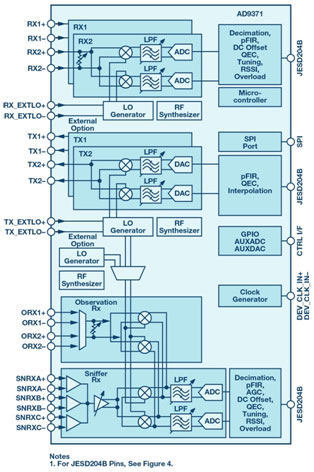 Figure 1. Block diagram of the RadioVerse AD9371 transceiver.