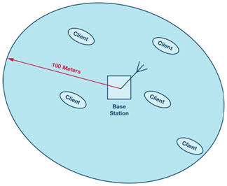Figure 8. Imaginary cell coverage area showing base station and client stations.