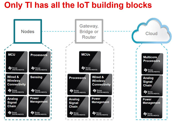 IoT-buiding-blocks