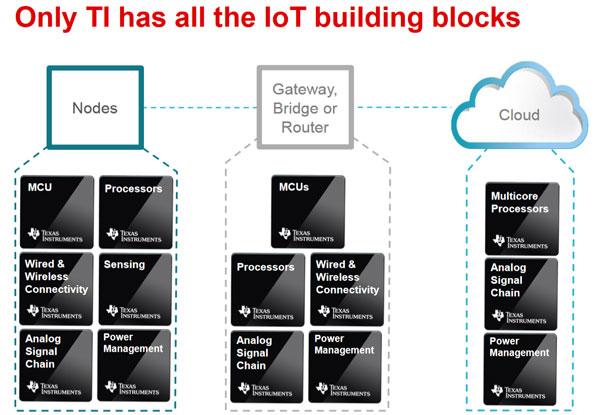 IoT-buiding-blocks