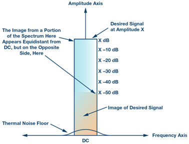 Figure 4. Image rejection in dB vs. amplitude imbalance in dB and phase imbalance in degrees.