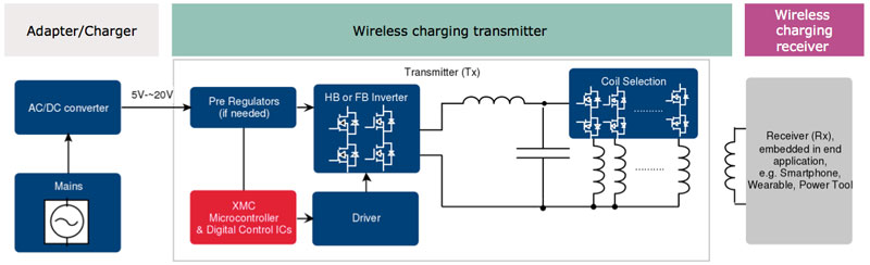 Figure 2: Typical wireless charging systems consist of three main elements