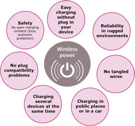 Figure 1: Wireless charging offers multiple benefits for users and device manufacturers