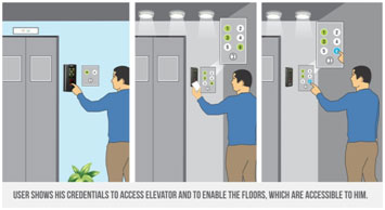COSEC-Elevator-based-Access-Control