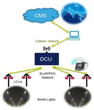 Fig.1:  Smart solar street hybrid lighting management system