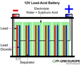 Lead acid Battery improvement using graphene derivatives