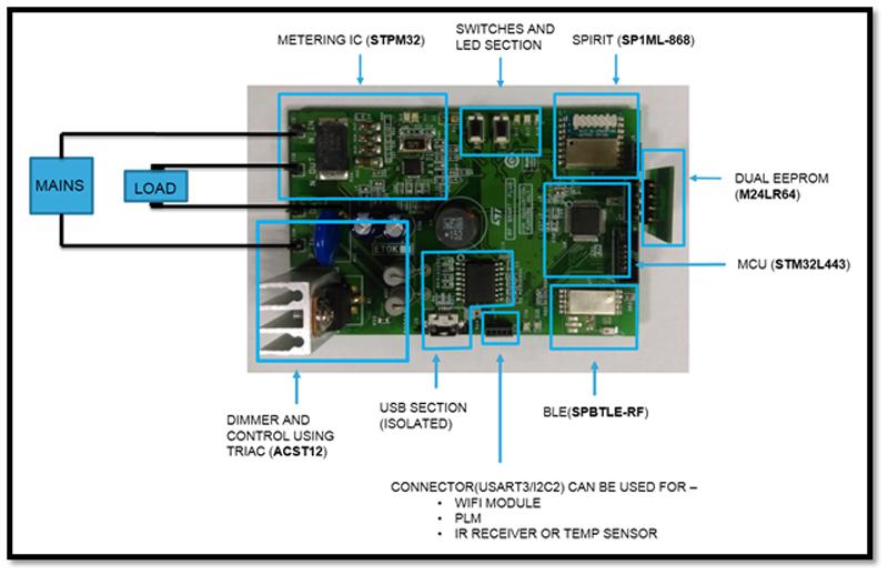 Figure 3. PCB Explanation