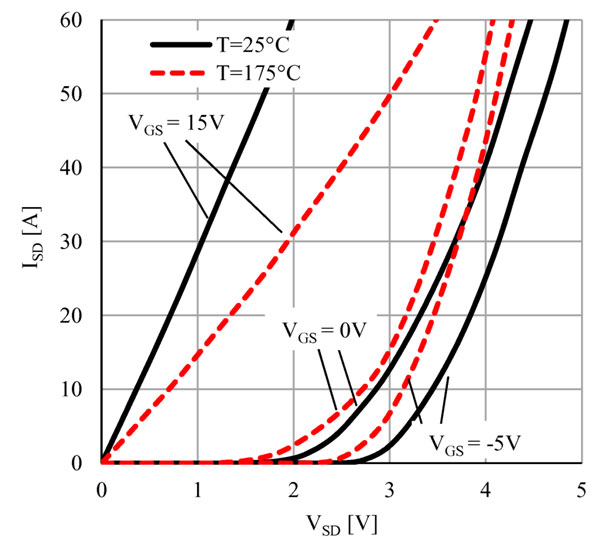 Figure 3: Typical 3rd quadrant characteristics at 25°C (black, solid) and at 175°C (red, dotted), VGS = +15 V, 0 V and -5 V, resp.