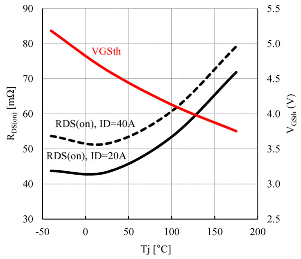 Figure 4: Typical temperature dependency of RDS(on)