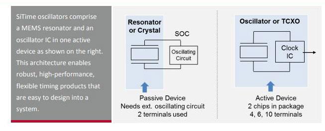Why To Use An Oscillator Instead Of A Crystal Resonator