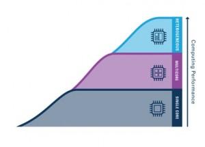 Breaking Moore's Law