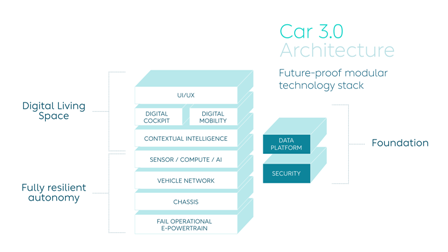Car3.0_BlockDiagram