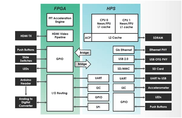 Figure 2: FPGA and HPS interfacing setup. (Source: Terasic)