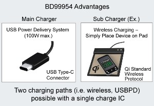 The Industry's First Dual-Mode Battery Charge ICs
