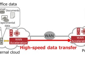 Fujitsu Develops WAN Acceleration Technology Utilizing FPGA Accelerators