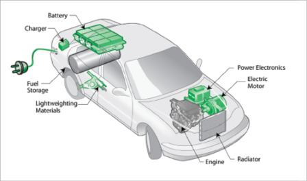 Plug-in_hybrid_electric_vehicle_PHEV_diagram_fmt