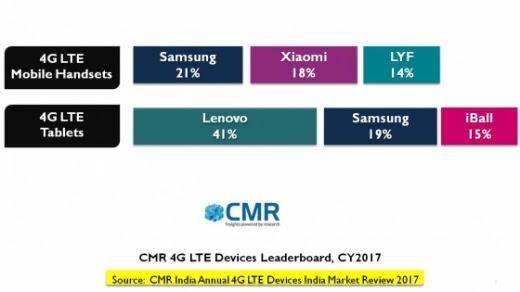 4G LTE Device shipment in India grew 80% in CY2017: CMR