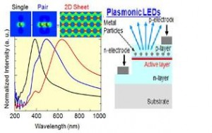 Credit: http://www.plasmonic.net/Pages/Research01.aspx