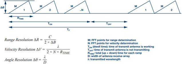 Figure 3. FMCW radar concepts.