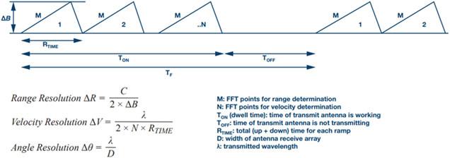24 GHz Demorad Radar - Electronics Maker
