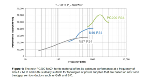 Advanced ferrite materials and geometries for improved performance