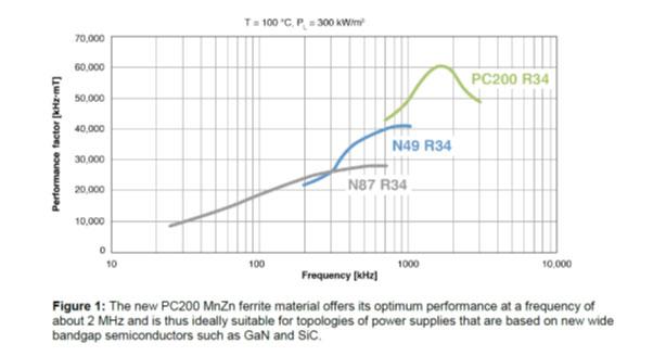 PC200-ferrite-material