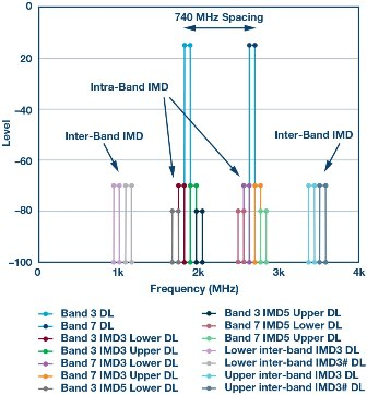 Figure 4. Dual band scenario: Band 3 (1805 MHz to 1880 MHz) and Band 7 (2620 MHz to 2690 MHz).