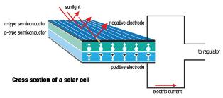 Fig: Solar cell (Credits: www.valuewalk.com)